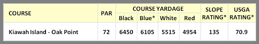 Oak Point Stats
