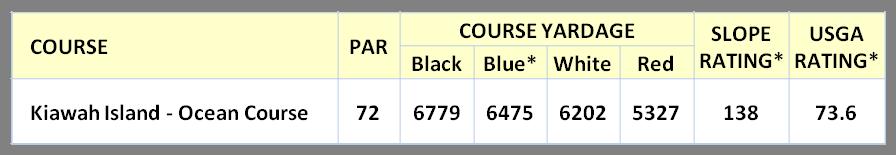 Ocean Course Stats
