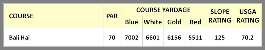 Bali Hai Course Stats