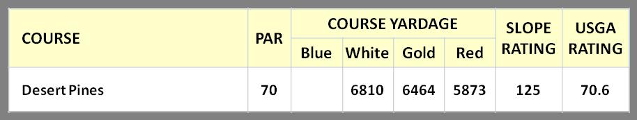 Desert Pines Course Stats